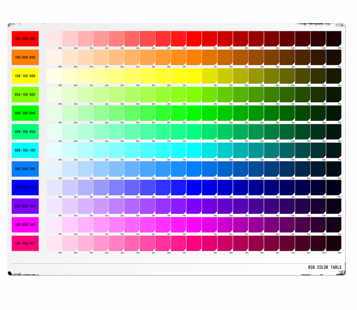 test cromatico